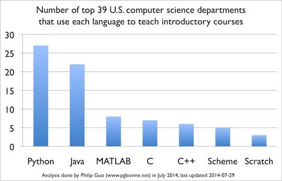 نمودار پایتون در ایالات متحده | یادگیری ماشین | یادگیری عمیق | یادگیری ژرف