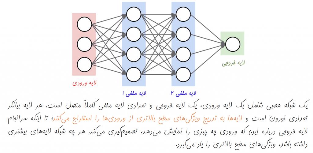 شبکه عصبی چند لایه | یادگیری ماشین | یادگیری عمیق | یادگیری ژرف