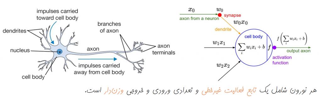 نورون | یادگیری ماشین | یادگیری عمیق | یادگیری ژرف