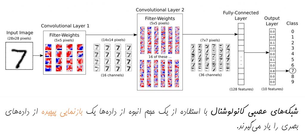 شبکه عصبی کانولوشنال | یادگیری ماشین | یادگیری عمیق | یادگیری ژرف
