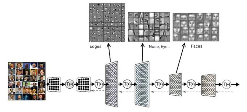 بازنمایی سلسله مراتبی (تصویر) | یادگیری ماشین | یادگیری عمیق | یادگیری ژرف