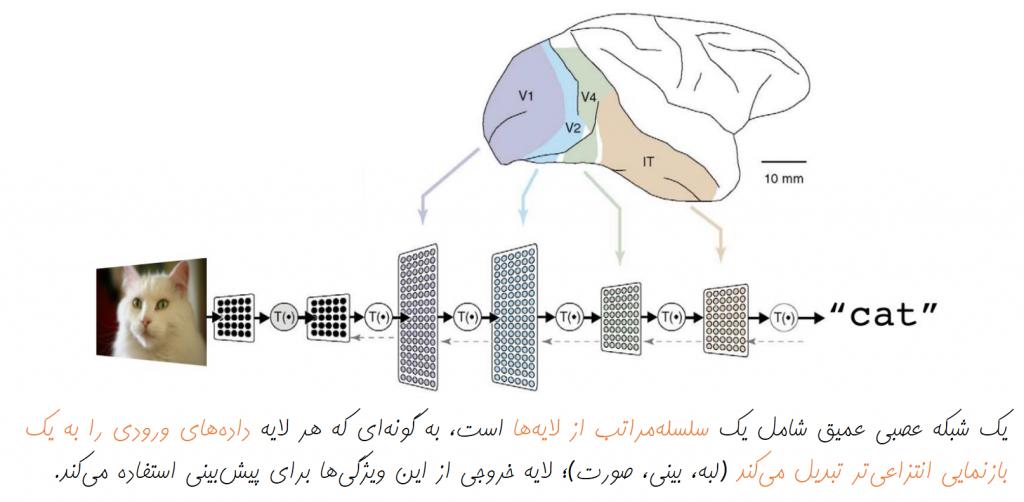 بازنمایی سلسله مراتبی | یادگیری ماشین | یادگیری عمیق | یادگیری ژرف