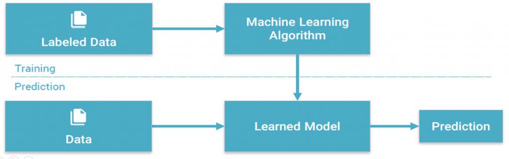 یادگیری نظارت شده | یادگیری ماشین | یادگیری عمیق | یادگیری ژرف